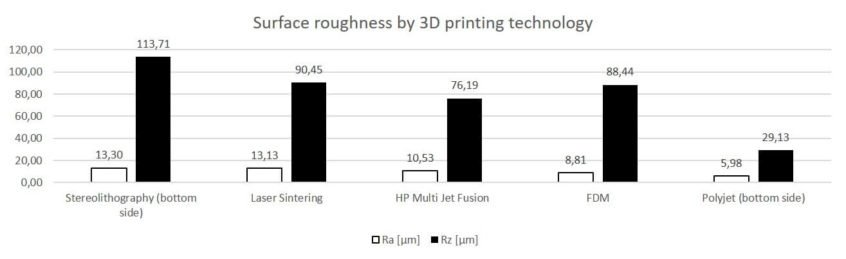 Surface quality of 3D printed parts cover