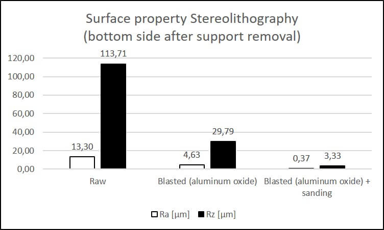Surface roughness Ra and Rz Stereolithography