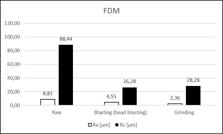 Surface roughness Ra and Rz FDM
