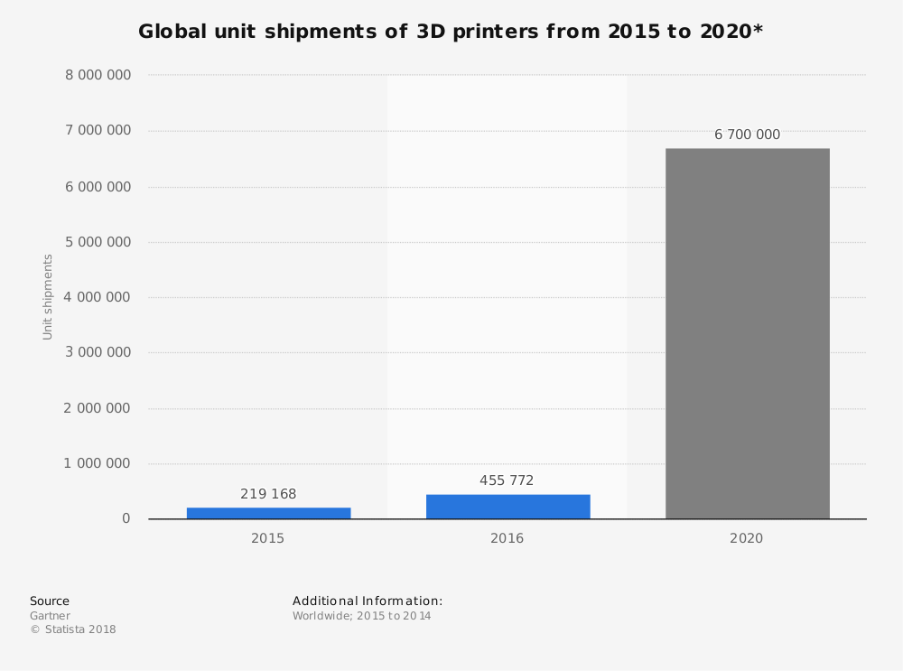 Statistic: Global unit shipments of 3D printers from 2015 to 2020* | Statista